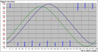wykres